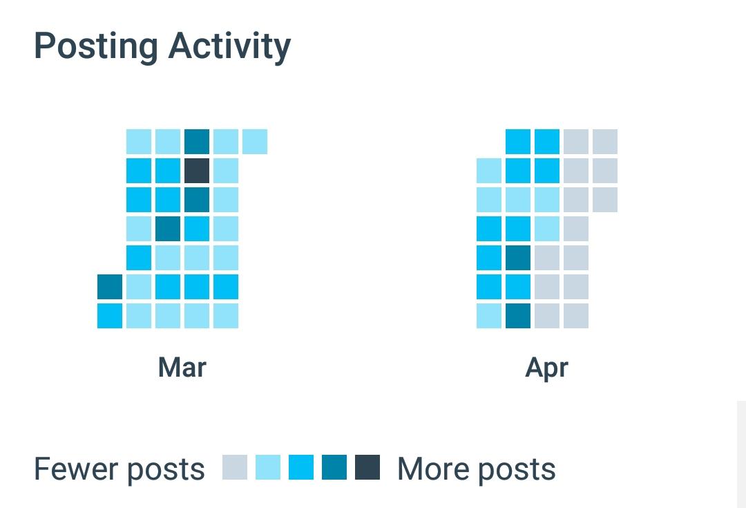 calendar heatmap - IndieWeb