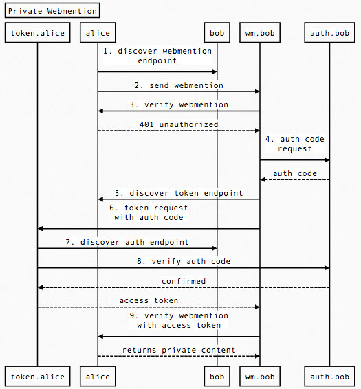 private-webmention-sequence-diagram.png