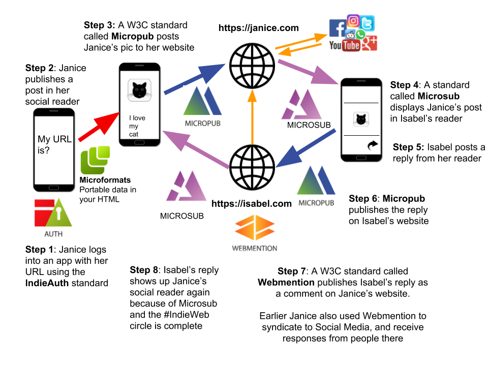 IndieWeb Building Blocks Flow Diagram with standards