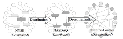 centralized distributed decentralized.png