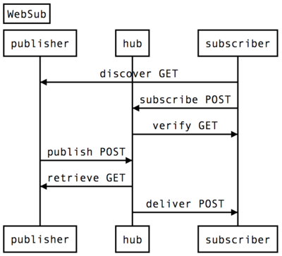 websub-sequence-diagram.png