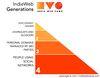 indieweb-generations-diagram.jpg